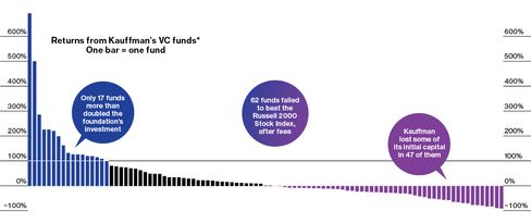 Home Runs for VC Funds? Don't Bet on It