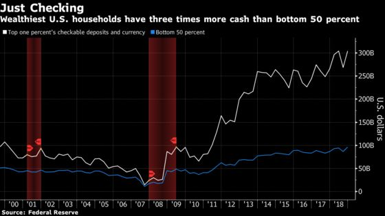 America's Wealthiest Households Have Record Cash on Hand