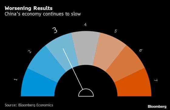 China's Slowdown Rolls On Into October, Early Indicators Show