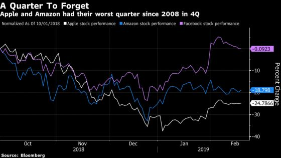 Apple, Amazon Lost Some Institutional Holders in Late 2018 Rout