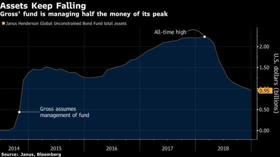 Bill Gross's Bond Fund Dips Under $1 Billion After Redemptions