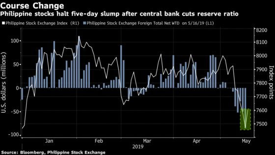 Why the Philippine Stock Rebound Won't Last