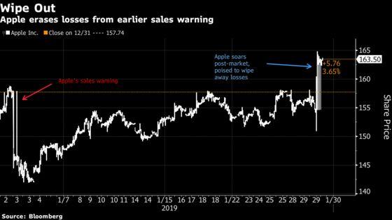 Powell as 'Santa Pause'May Appear Bearing Gifts: Taking Stock