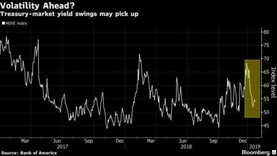 Bond Traders Face Plenty of Risk as Powell Ushers In a New Era