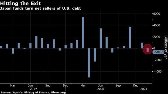 Bond Rout Drove Japan Funds to Offload $5.8 Billion of U.S. Debt