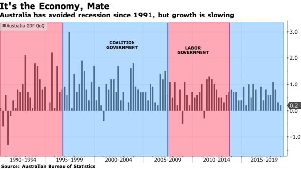 Australia has avoided recession since 1991, but growth is slowing