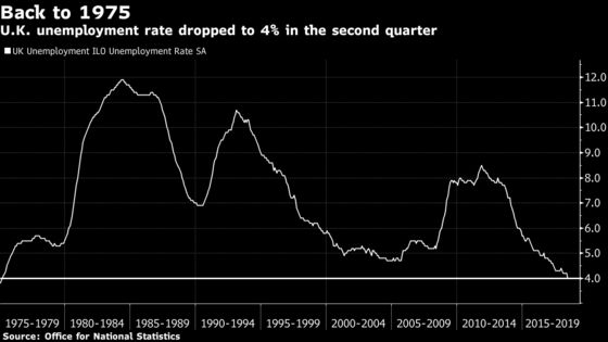 U.K. Unemployment at 43-Year Low Fails to Ignite Pay Growth