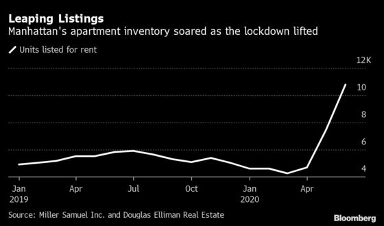 Manhattan Apartment Rents Slide After Exodus Empties Buildings