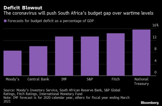 Charts That Show Troubles Presented in South Africa's Budget