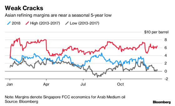 Oil Charts Show DemandAiling in World's Top Consuming Region