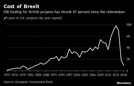 U.K. Projects Face Multi-Billion Pound Funding Gap When Brexit Cuts Off EIB