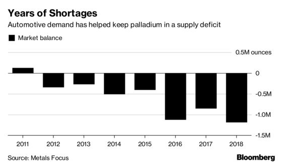 It's the One Metal Near a Record, But Palladium Is Unloved