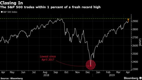 The S&P 500 trades within 1 percent of a fresh record high