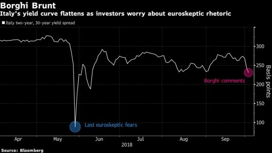 Italy Contagion Fears Bubbling Beneath Surface of Apparent Calm