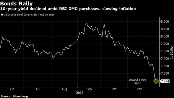 Bond Bulls Raise a Toast as RBI Signals More Debt Purchases