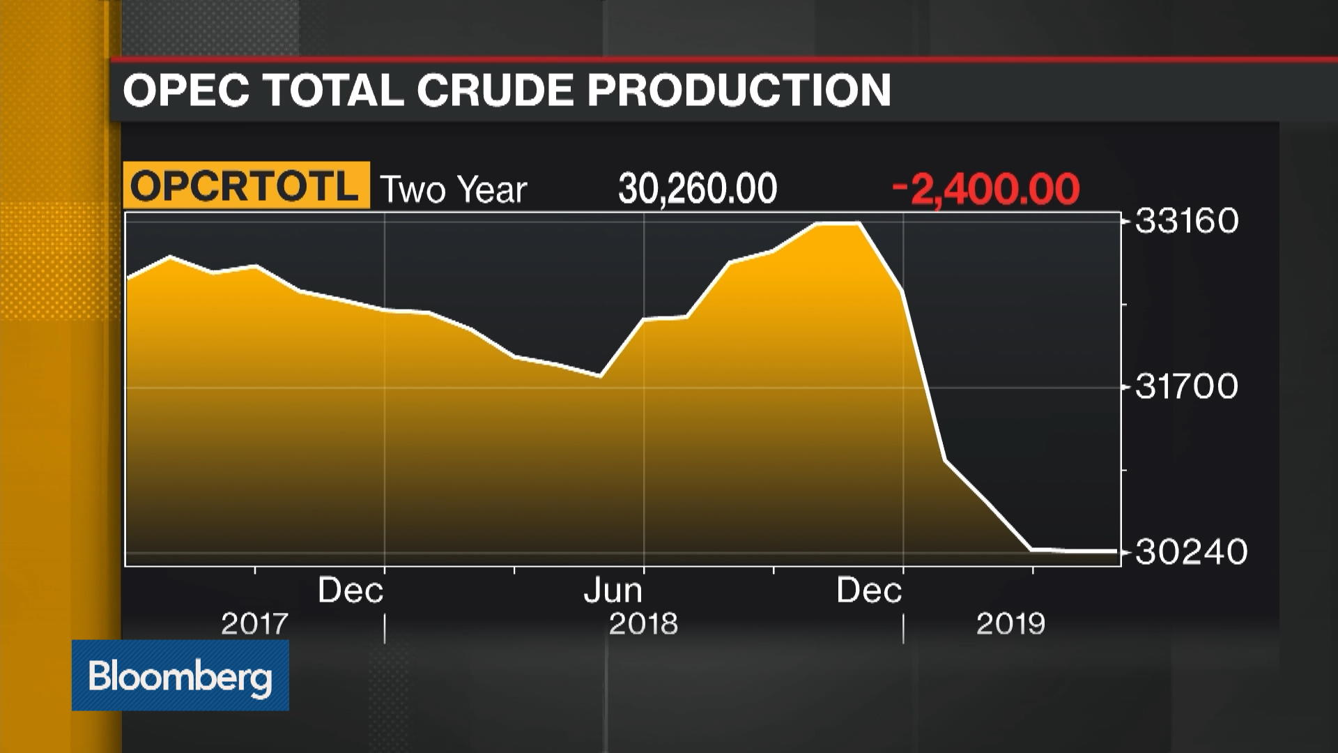 Oil Jumps on Surprise Stockpile Drop