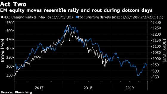 Dot-Com Ghosts Haunt Emerging Stocks as Tech Profits Stall