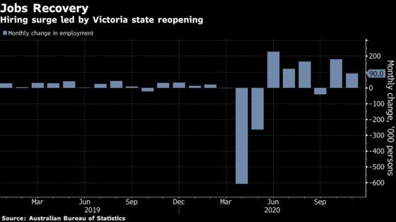 Australia's Surging Employment Aids Budget Bottom Line, Outlook