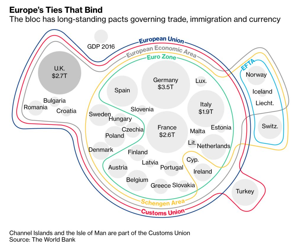 Brexit Bulletin: Will May U-Turn on Customs? - Bloomberg on zones of experience, zones of law, zones of sensation, zones of body, zones of existence, zones of death, zones of the earth, zones of feelings, zones of anger, zones of water, zones of emotion, zones of concentration, zones of awareness, zones of love, zones of emergence, zones of peace,