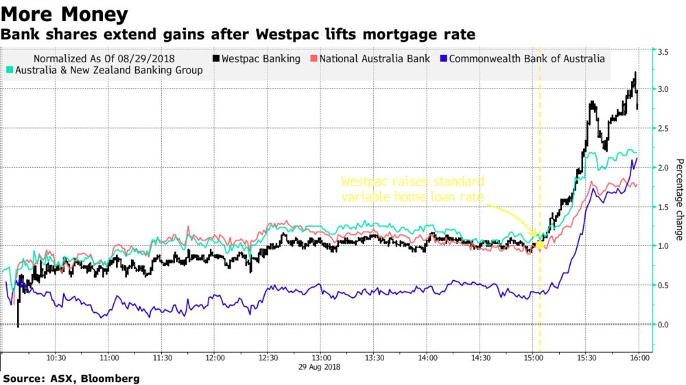 Bank Shares Extend Gains After Westpac Lifts Mortgage Rate