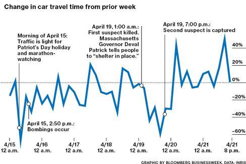 New Traffic Data Show Impact of Bomber Manhunt