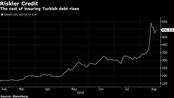 Turkey Gets Swap Deal With Qatar to Bolster Lira as Markets Fret