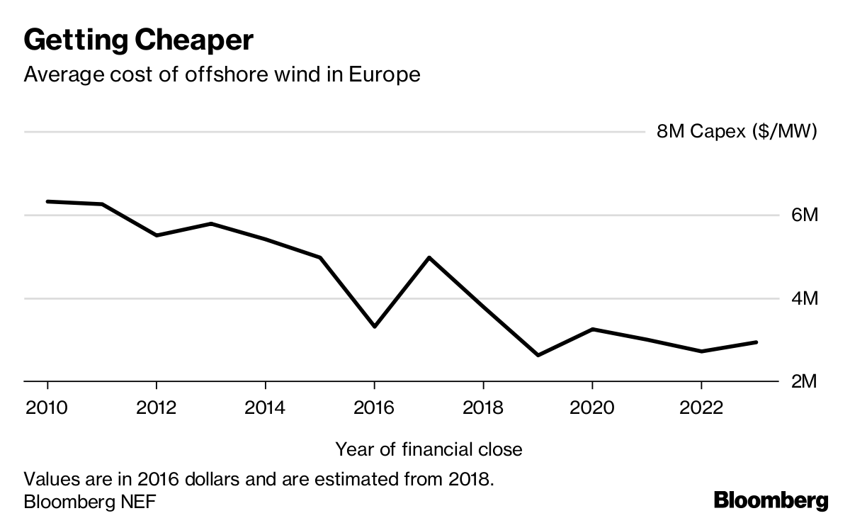 First Big U S  Offshore Wind Farm Offers $1 4 Billion to