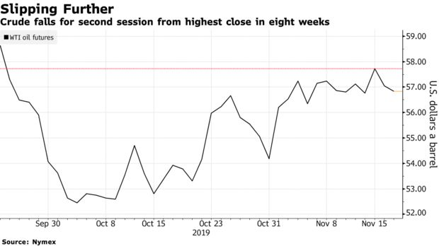 Crude falls for second session from highest close in eight weeks