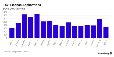 Taxi license applications since 2014