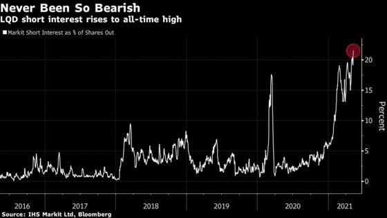 Biggest Credit ETF Sees Shorts Soar