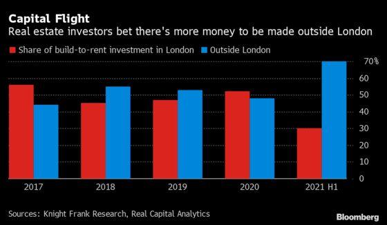 London Left Behind as U.K. Housing Investors Pivot From Capital