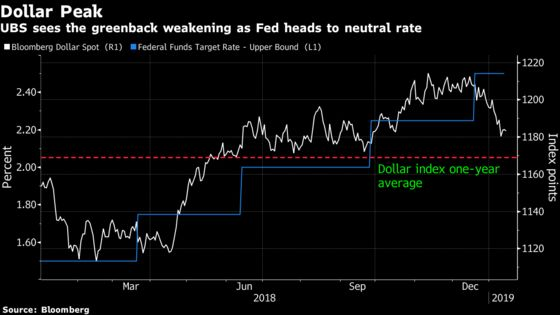 UBS Sees Two Fed Hikes, Asian Central Banks to Pause in 2019