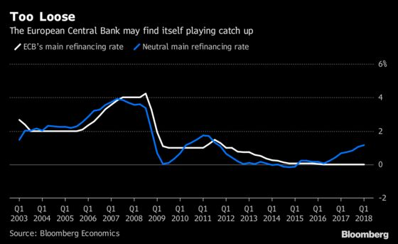 ECB May Have to Tighten Monetary Policy More Quickly: Chart