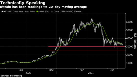 Bitcoin Slides While Chatter About Central Bank Rivals Increases