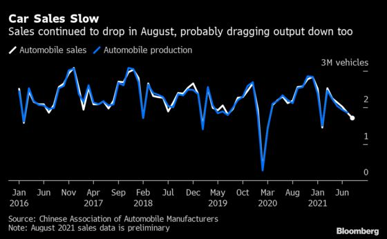 Sales of Property and Cars Slowed in China With August Lockdowns