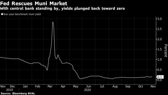 A Push to Save Fed Credit Line That Rescued Muni-Bond Market