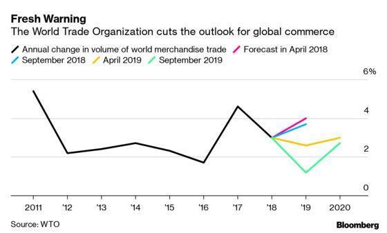 Outlook for Global Commerce Darkens in New WTO Warning