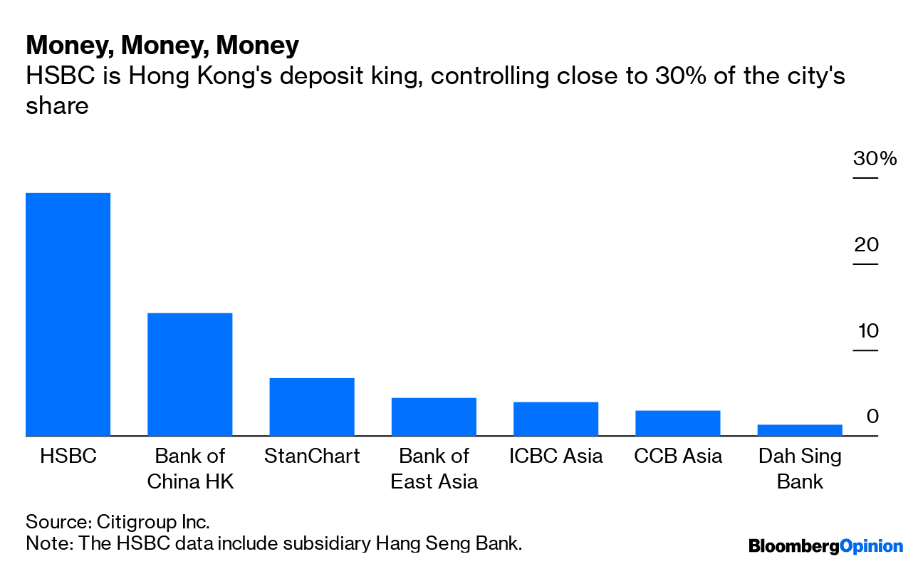 HSBC Snubbed in Rate Reform Adds to Signs of China Chill