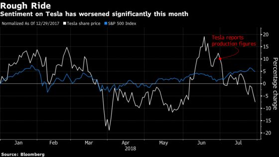 Tesla Bears Are Getting the Upper Hand Over Bulls Ahead of Results