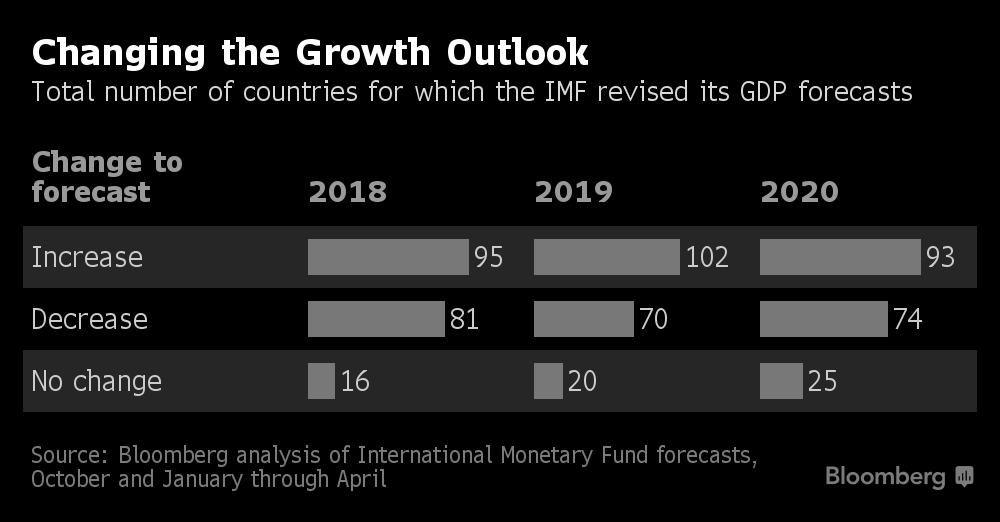 IMF Spots Trouble Ahead for the Global Economy After 2020
