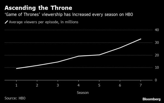 'Game of Thrones' Return Turns HBO-Dish Conflict Into Nail-Biter