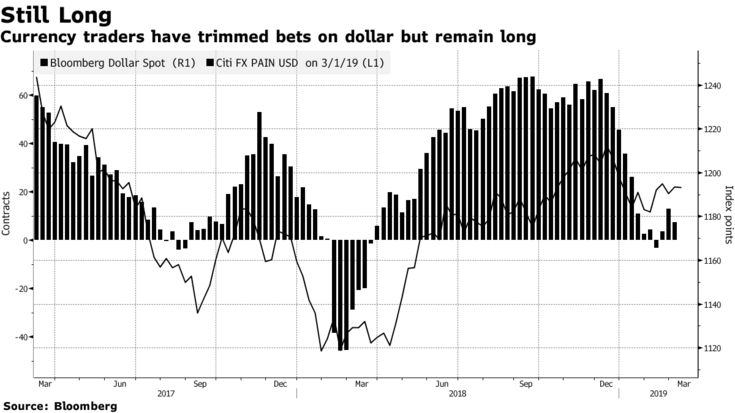 Currency traders have trimmed bets on dollar but remain long