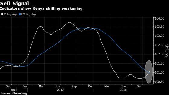 Kenya Shilling Takes a Beating as Demand for Dollars Surges