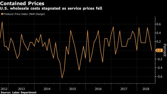 U.S. July Wholesale Prices Stagnated as Service Costs Fell