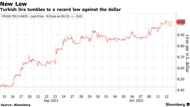 Turkish lira tumbles to a record low against the dollar