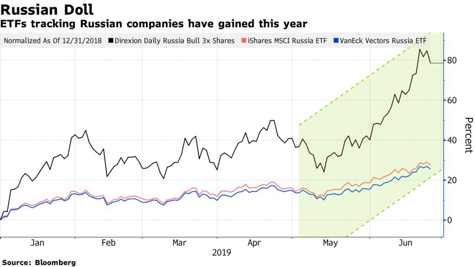 You Won't Find Vanguard Funds Among 2019's Best-Performing ETFs