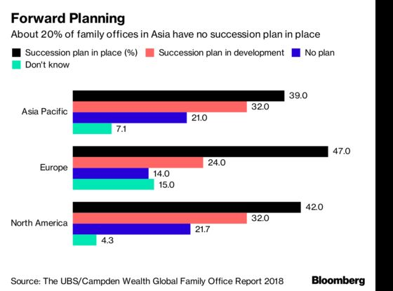 Ultra-Wealthy Asian Families' Love of Emerging Markets May Prove Painful