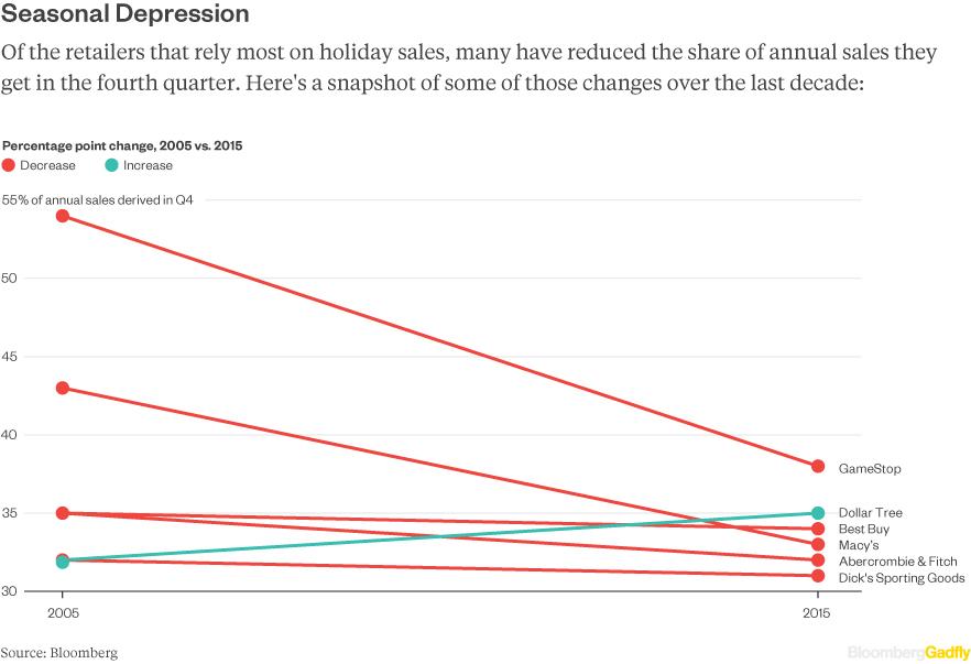 holiday-sales-dependency