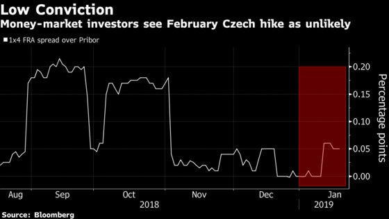 Europe's Interest-Rate Hike Pioneers Are Now Calling for Caution