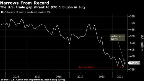 U.S. Trade Deficit Narrowed in July From a Record in Prior Month